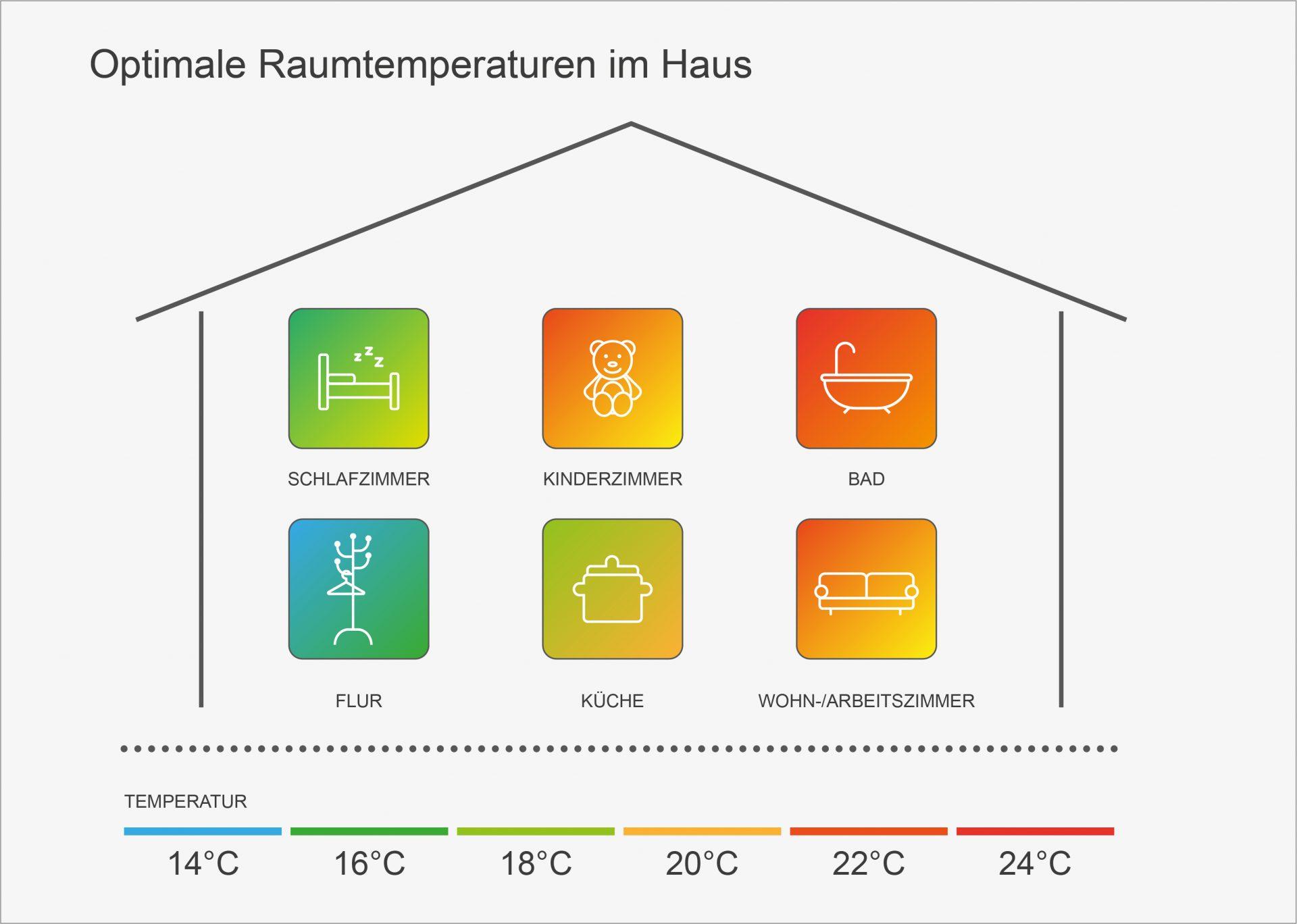 Feuchtemessung Schimmelsanierung Optimale Raumtemperatur Skala